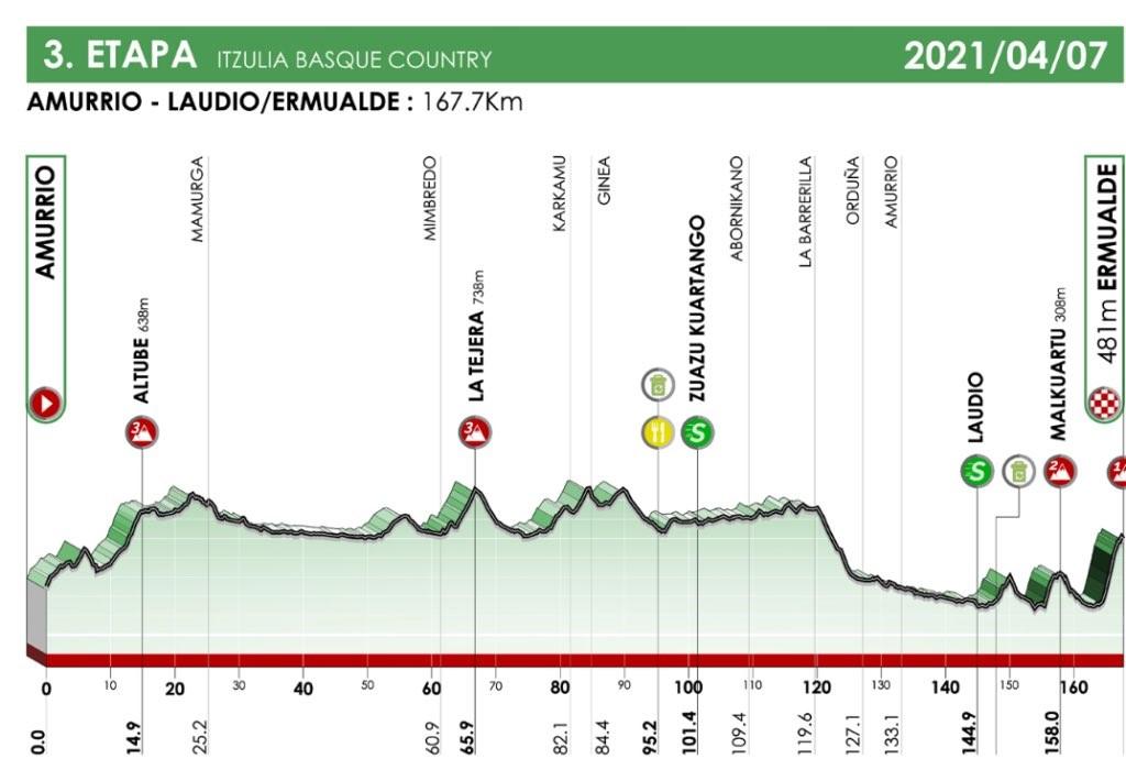 3. etapa dirke po Baskiji