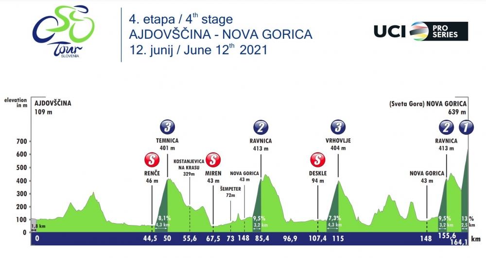 4. etapa Po Sloveniji