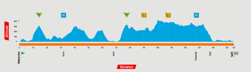 1. etapa tour of Croatia