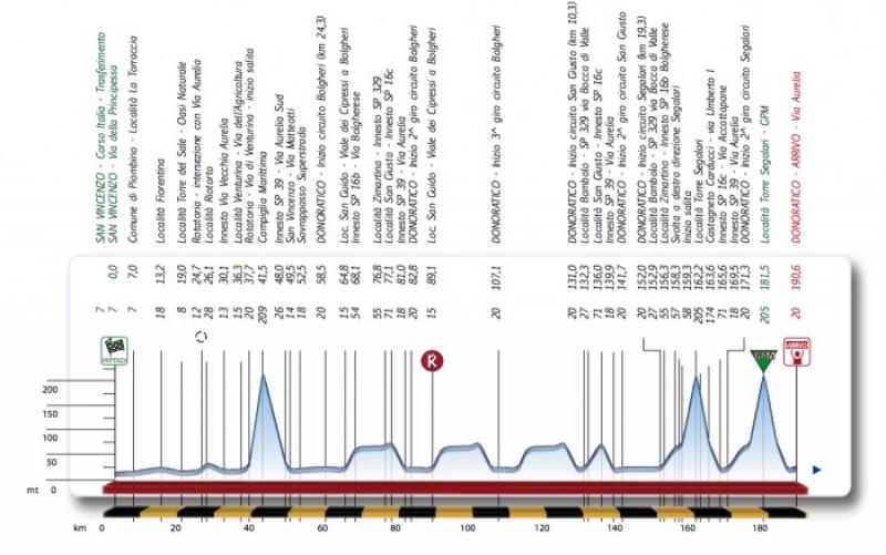 Profil dirke GP Costa degli Etruschi