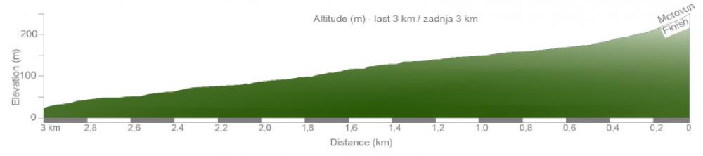 Zadnjih 3km