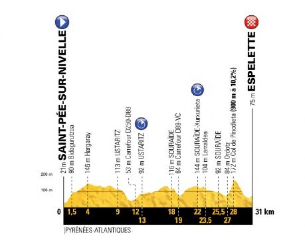 Profil 19. etape