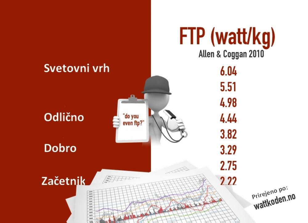 Kaj je FTP